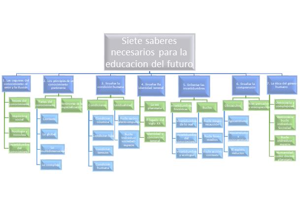 tic educativas. los siete saberes necesarios para la educación del futuro